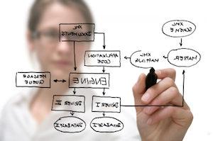 standardizing systems