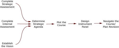 strategic-model