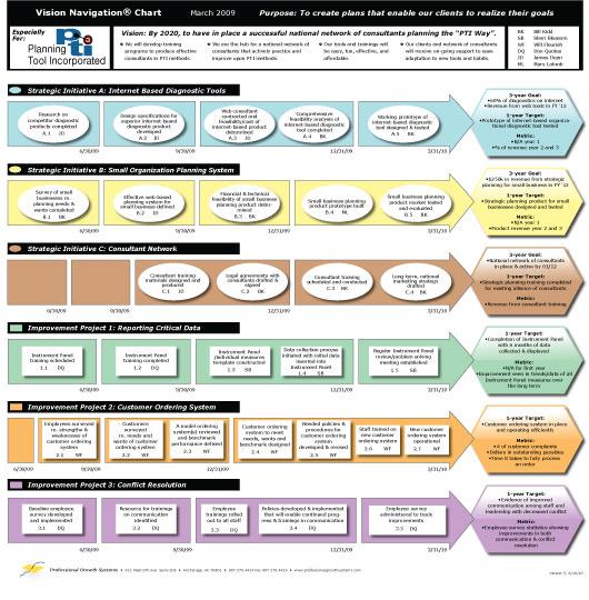 sample strategic plan template .