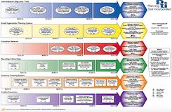 Vision Navigation Chart Sample