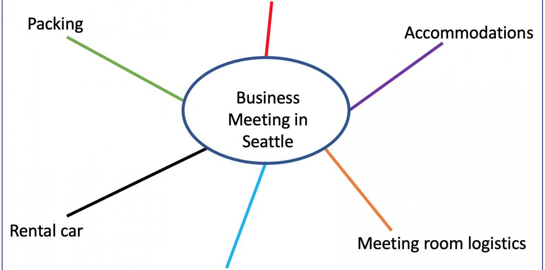 Mindmap Diagram